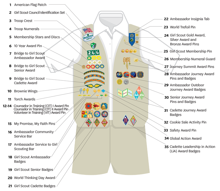 Ambassador Uniform Diagram (Items 1-21 read top-bottom on the vest right side; 22-35 read top-bottom on the vest left side)