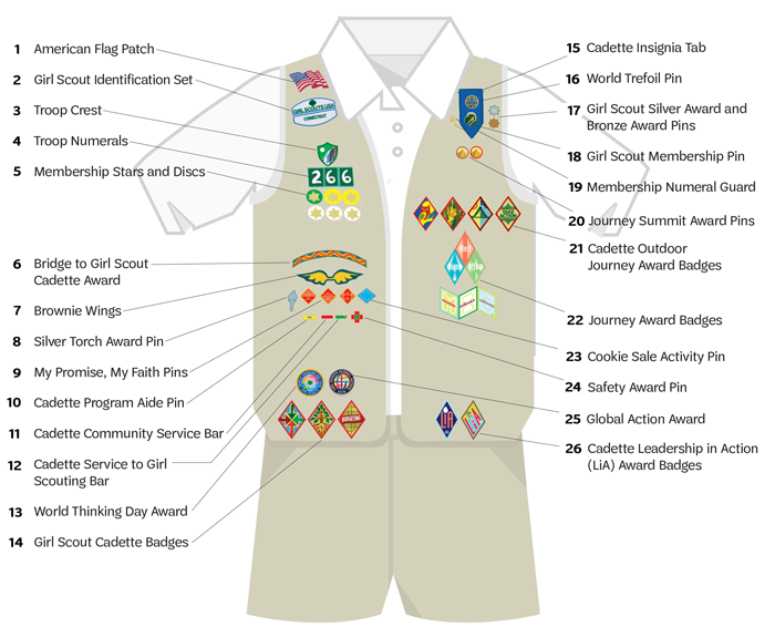 Cadette Uniform Diagram (Items 1-14 read top-bottom on the vest right side; 15-26 read top-bottom on the vest left side)