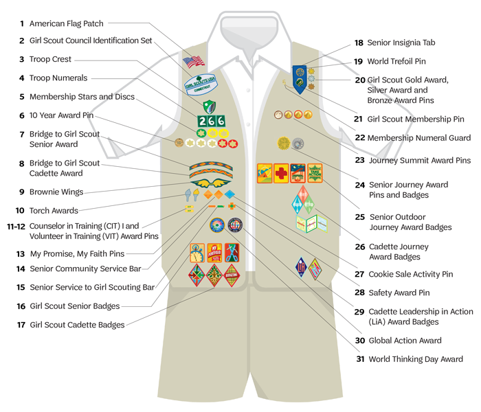 Senior Uniform Diagram (Items 1-17 read top-bottom on the right side; 18-31 read top-bottom on the right)