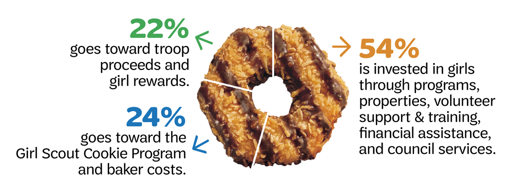 When you purchase a box of Girl Scout cookies 22% goes toward troop proceeds and girl rewards, 24% goes toward the Girl Scout Cookie Program and baker costs and 54% is invested in girls through programs, properties, volunteer support & training , financial assistance, and council services.